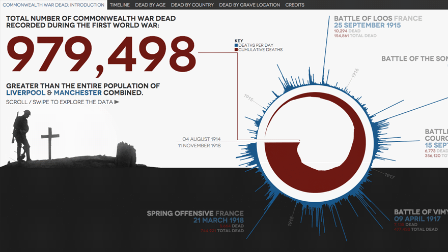 Commonwealth First World War dead visualised