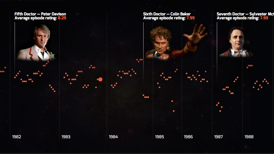 Visualising IMDb ratings of all 800 Dr Who episodes